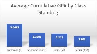 Average Cumulative GPA by Class Standing